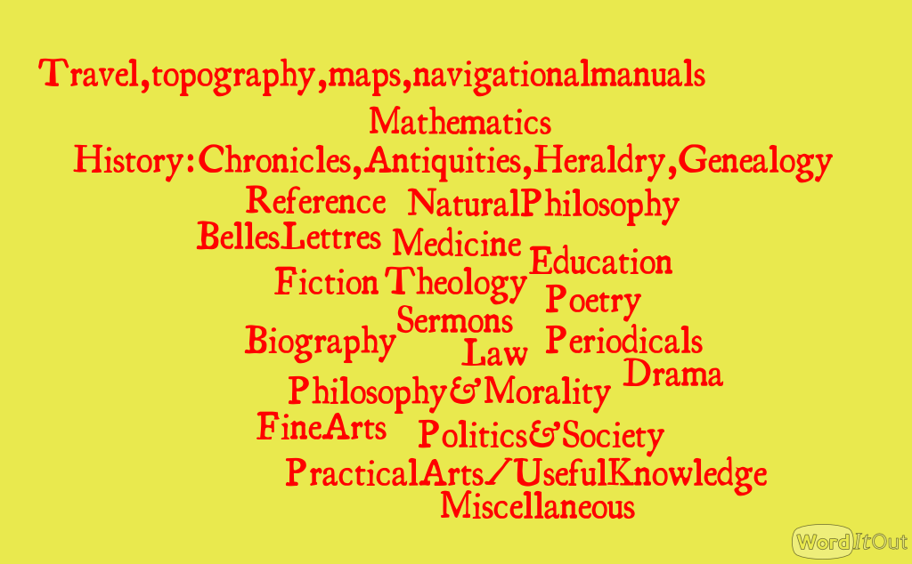List of subject for Books and Borrowing in wordcloud form
