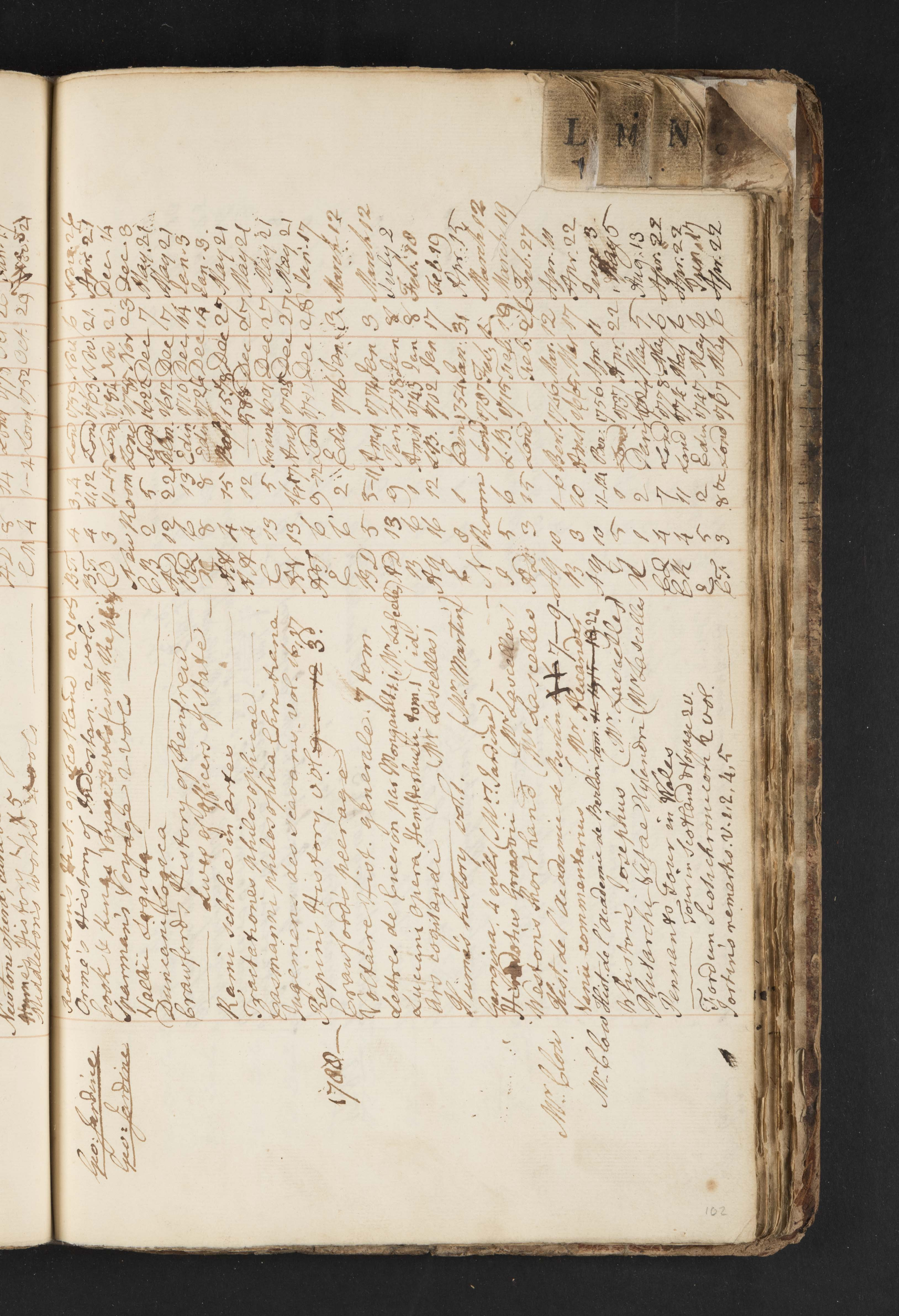 Glasgow University Borrower's Register, MS 5, f. 82r: Mrs Jardine's borrowing